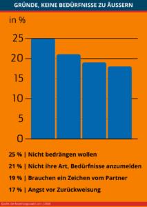 Infografik: Gründe, seine Bedürfnisse nicht zu äußern